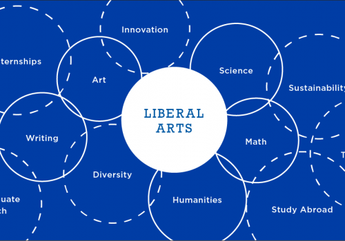Graphic showing the intersection of various disciplines, such as art, technology, diversity, writing, that forms the liberal arts